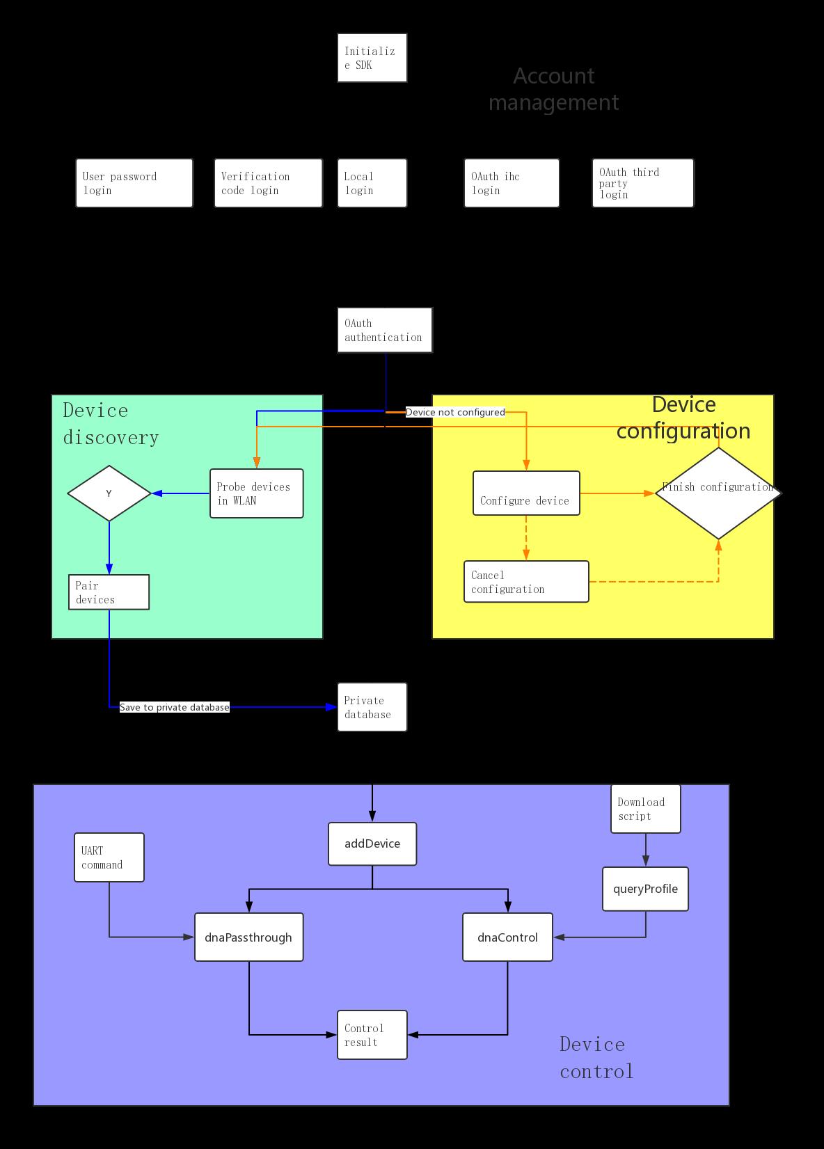 BroadLink Document